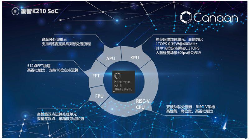 国外芯片技术交流-RISC-V究竟有何不同之处?RISC-V的生态现状risc-v单片机中文社区(4)