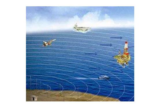 如何进行高频地波雷达波形的参数设计