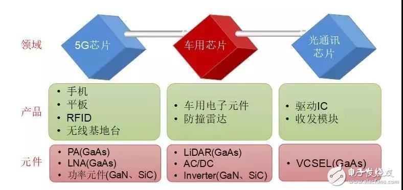 化合物半导体磊晶厂的未来发展及展望