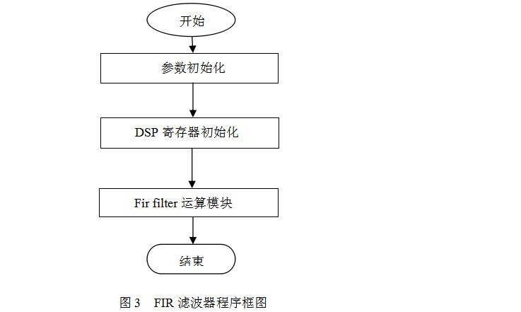 DSP设计教程之用定时器实现数字振荡器和FIR数字滤波器设计的资料说明