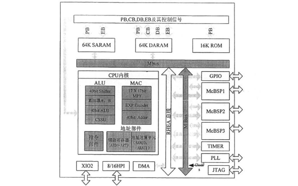 如何使用X-DSP可测性设计与片上调试技术的研究与实现