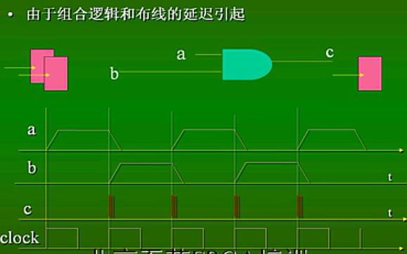 FPGA视频教程之FPGA设计中如何避免冒险竞争