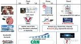 丰田基于安全的EE架构分析