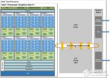 Intel第11代核显架构细节公布 13个不同版本规格都有点凌乱