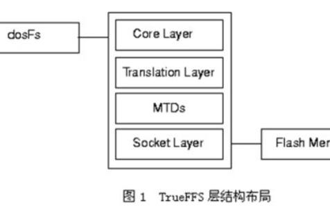 嵌入式VxWorks操作系统建立TrueFFS文件系统