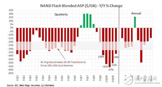 IDC调整对NAND闪存的供需预测