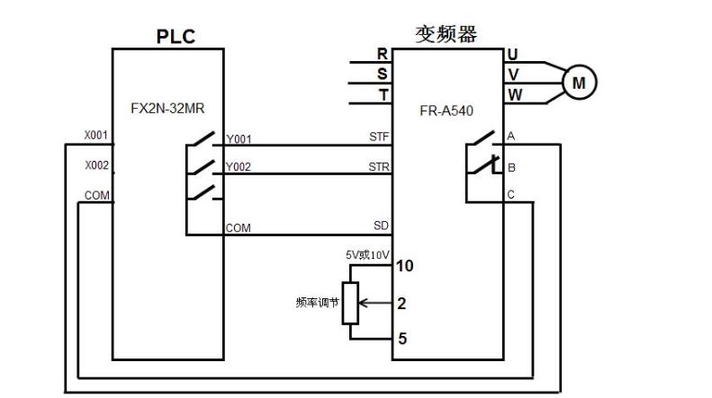 三菱PLC如何控制變頻器詳細方法解析