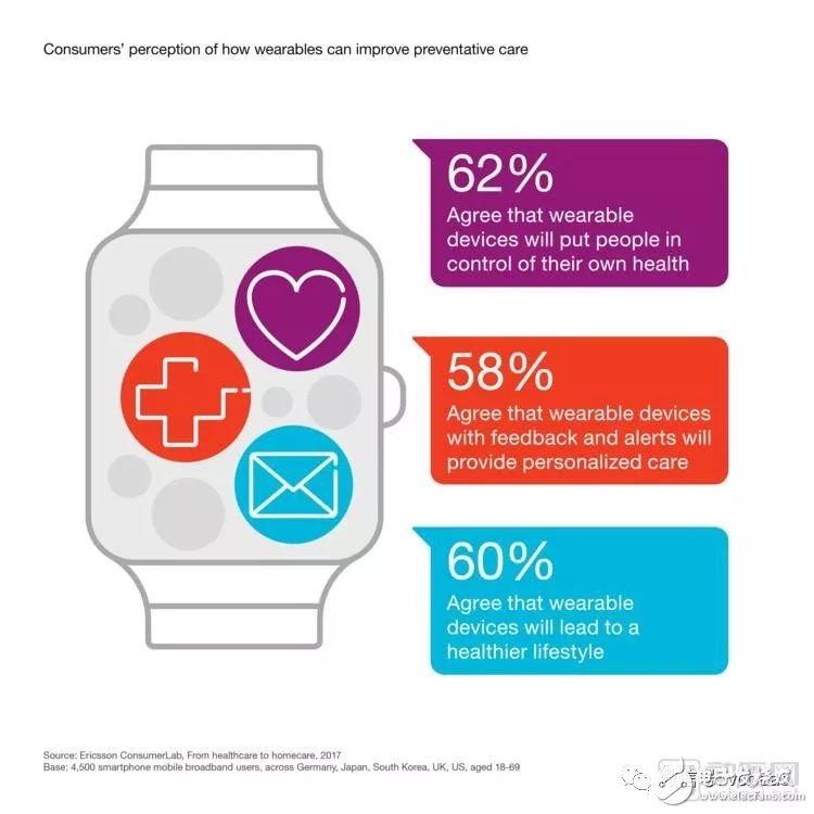 愛立信提出5G將在醫療轉型中發揮關鍵作用