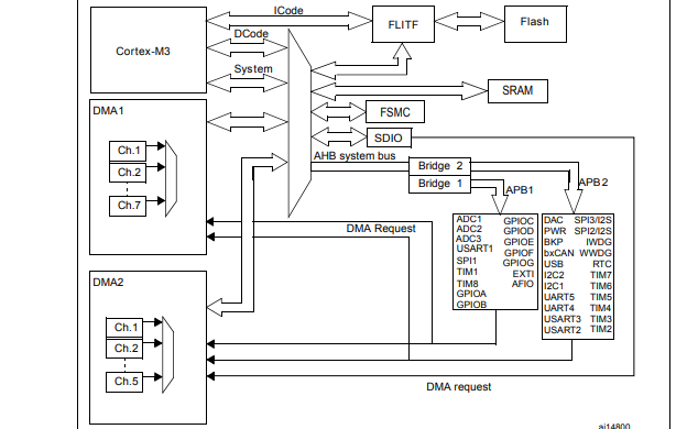 基于ARM的32位MCU STM32F101xx和STM32F103xx的参考手册资料免费下载