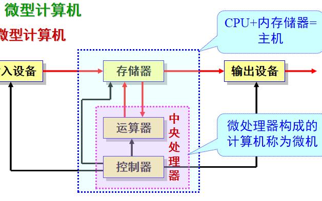 微型計算機的發展、構成和數的表示方法詳細資料說明