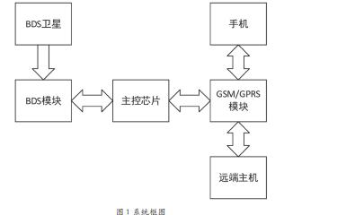 如何使用BDS和GPRS進行智能汽車定位器的設計