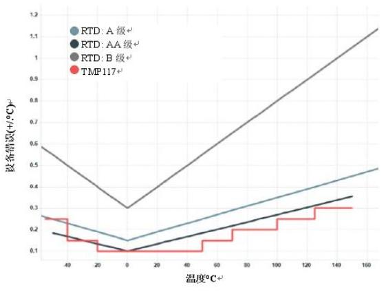 TI TMP117系列数字温度传感器具有RTD级...