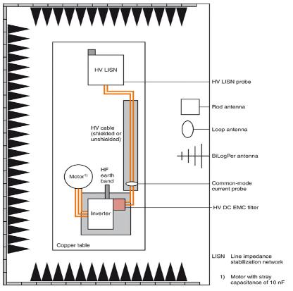 如何解决电动汽车屏蔽电缆引起的EMC问题