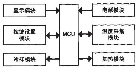 C51单片机对恒温箱数字控制系统的设计