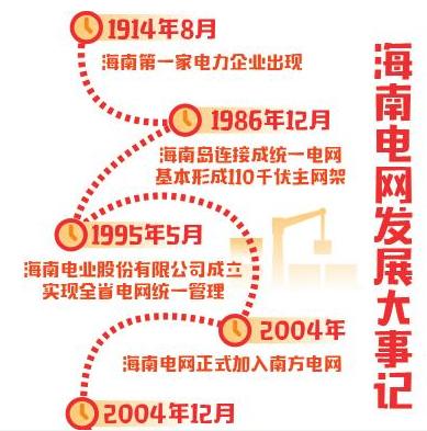 海南电网改革开放40年背后的故事