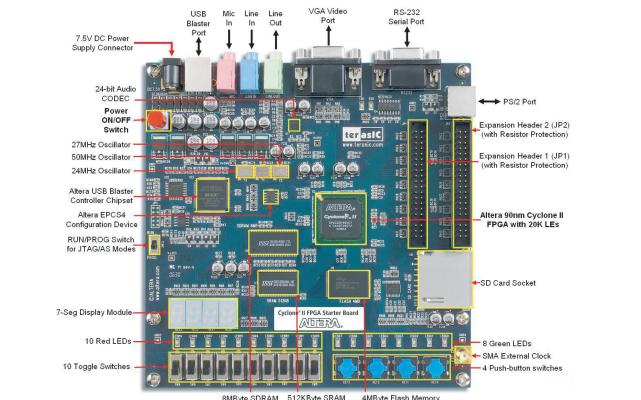 Cyclone II FPGA入门开发套件用户指南资料免费下载