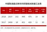 5G网络又要面临错失建设抢先的窘境,中国联通需要奋起直追
