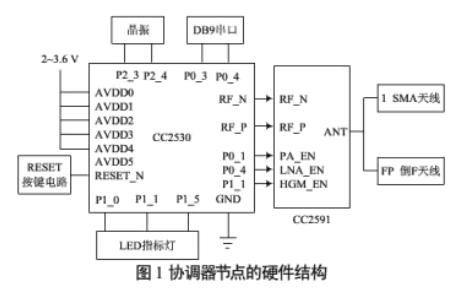 如何使用CC2530进行Zigbee协调器节点的设计