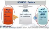 UDI在US美国、EU欧盟、Canada加拿大的...
