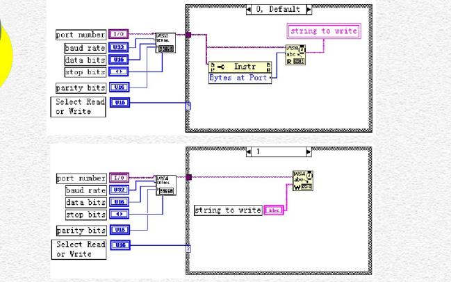LabVIEW通信編程的詳細資料說明