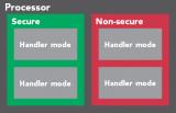基于M33核NXP LPC55Sxx MCU拥有的TrustZone技术来实现IoT安全