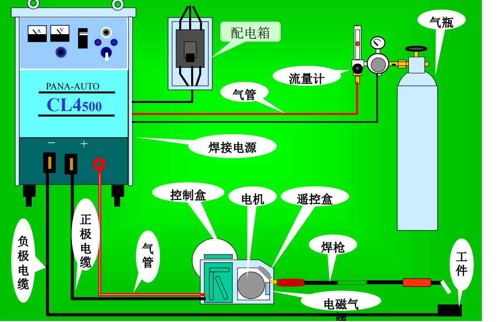 松下焊机CL4维修技术培训教程免费下载