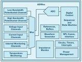 ADI开发了一个称为AD594x系列的新型阻抗测量芯片