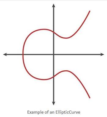 椭圆曲线技术工作原理解析