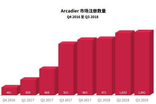 区块链去中心化库存管理系统Arcadier介绍