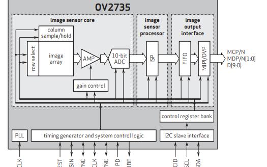 OV2735图像处理芯片的数据手册免费下载