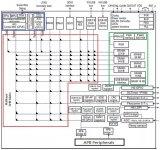 LPC5500双核基本架构!LPC5500双核面貌特征