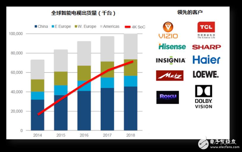威视芯半导体落户合肥 将重点布局智能电视芯片领域并努力开拓中国的高清视频市场
