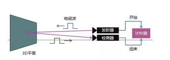 意法半导体:飞行时间测距传感器--ToF