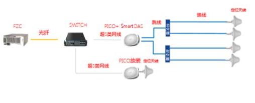 浙江移动联合诺基亚证明了智慧室分达到了预期的应用效果