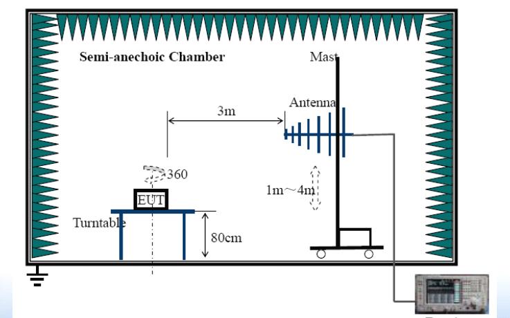 EMC测试指标及测试方法的详细资料介绍
