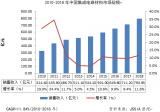 2018年中国集成电路材料市场销售收入为793.95亿元
