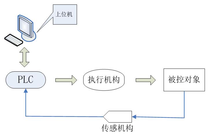 使用易控组态软件进行全虚拟PLC的详细资料说明