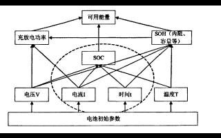 如何進行動力電池管理系統SOC標定方法的研究論文說明