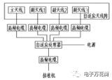 自适应天线系统简介!自适应天线系统研制概况!
