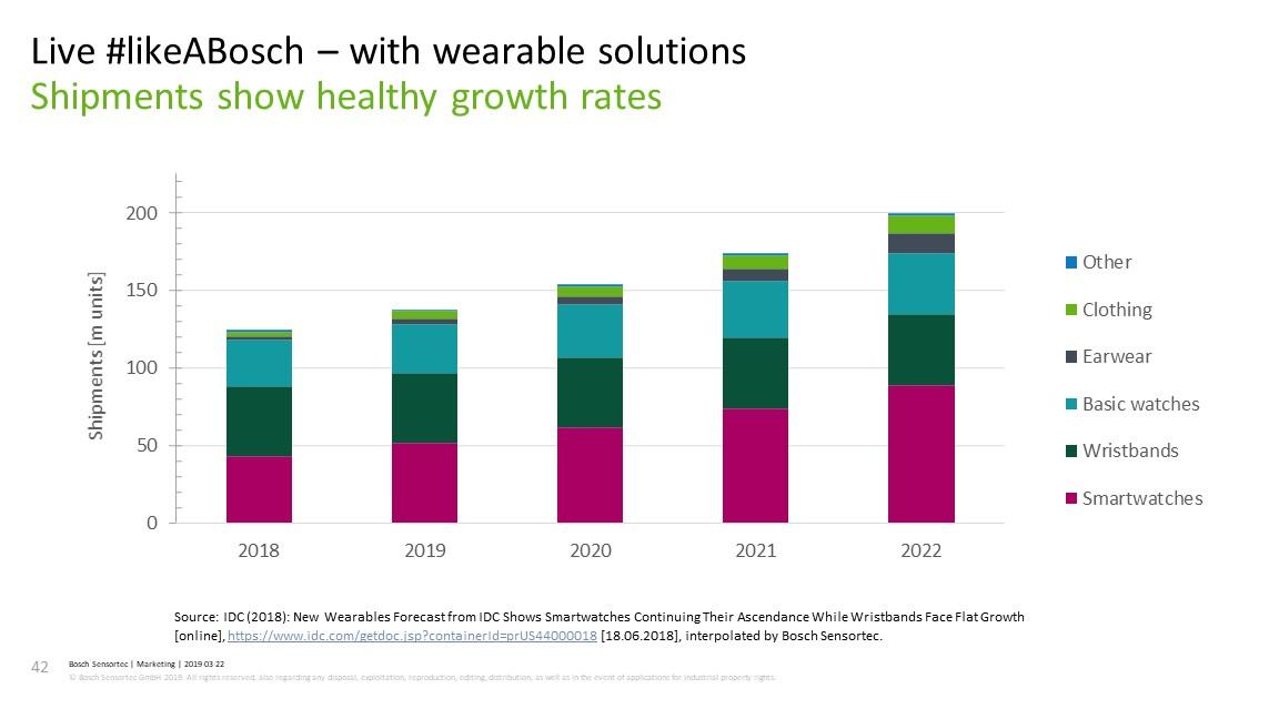 全球可穿戴设备发货量趋势