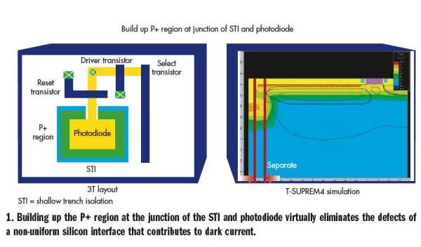 如何提高CMOS图像传感器的性能