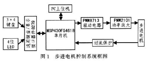 MSP430单片机对步进电机的驱动控制设计
