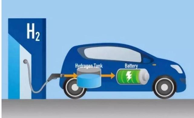 逐级系统解构我国氢燃料电池汽车发展脉络