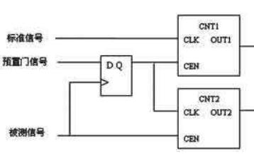 EPM240 CPLD开发板的引脚分配详细资料免费下载