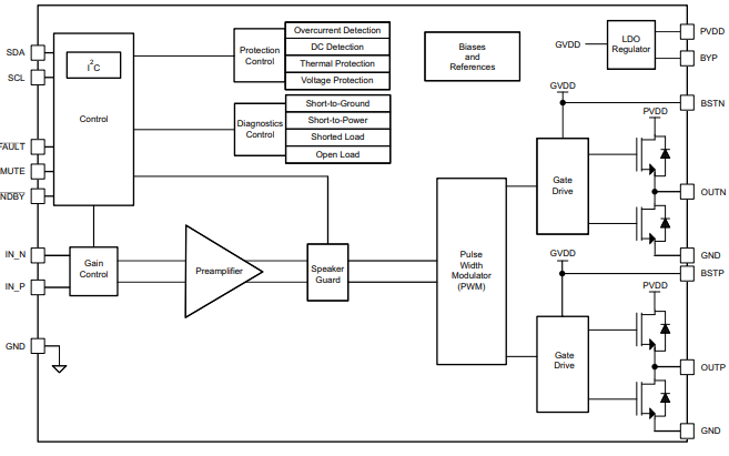 TAS5411-Q1单声道D类音频放大器的数据手册免费下载