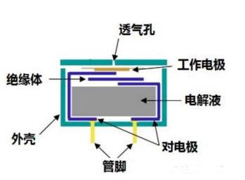 电化学气体传感器具有哪些优点