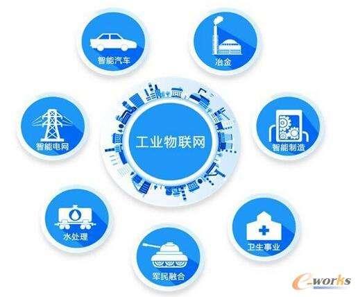 工业物联网将推动国家经济的快速发展