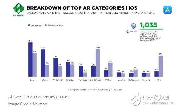 移动主导着AR生态系统 游戏仍是最受欢迎的AR应用类别