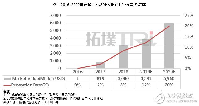 苹果有望采用TOF技术 未来将带动全球智能手机3D感测市场加速发展