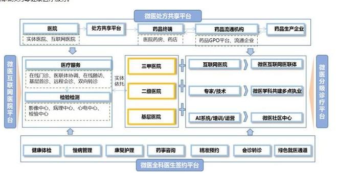 浅析微医互联网医院商业模式